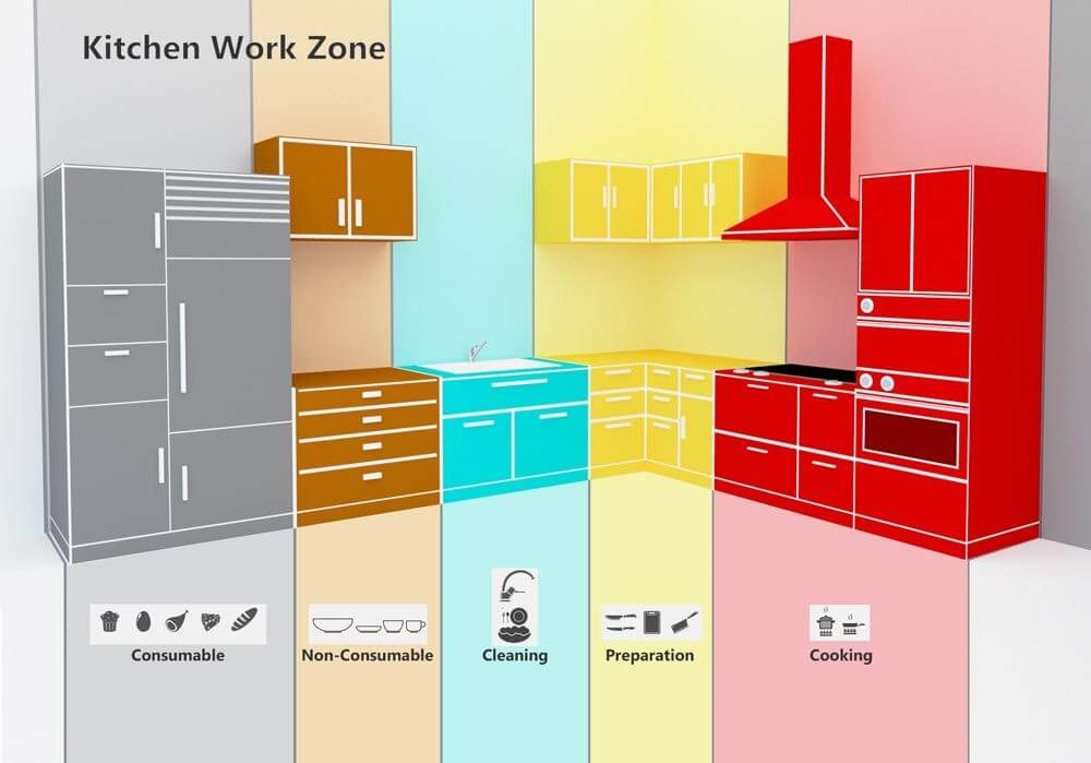 How to organize your kitchen with awesome accessories -